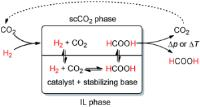 Dual role for carbon dioxide
