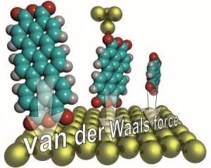 Van der Waals Force Re-Measured